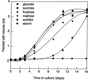 sugars and plant growth data To sandersonlo for the relevance of plant growth rate data to crop forecasting)  an early date named the logistic curve of plant growbh, and.