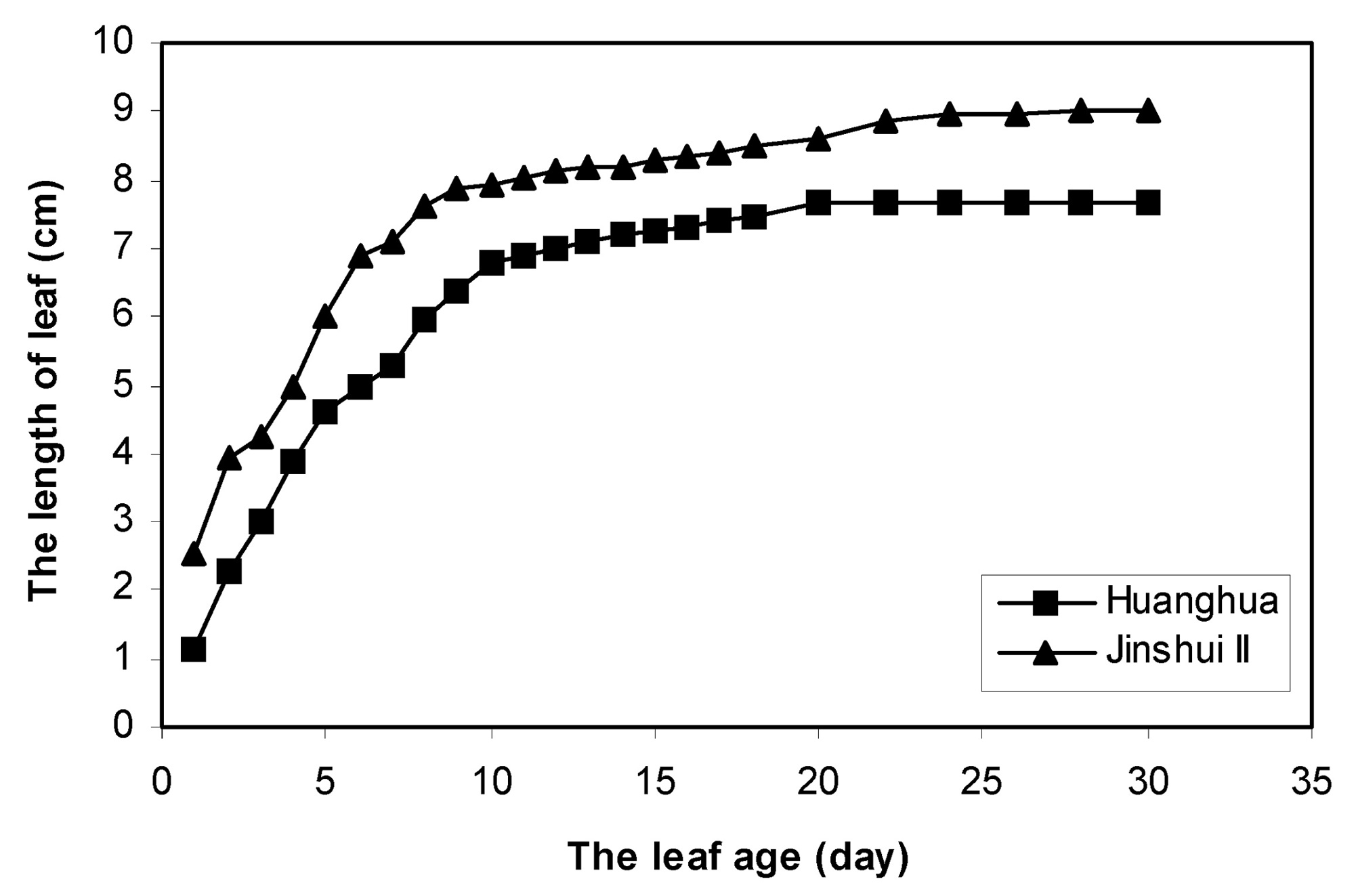 Effect of leaf position and age on anatomical structure ...