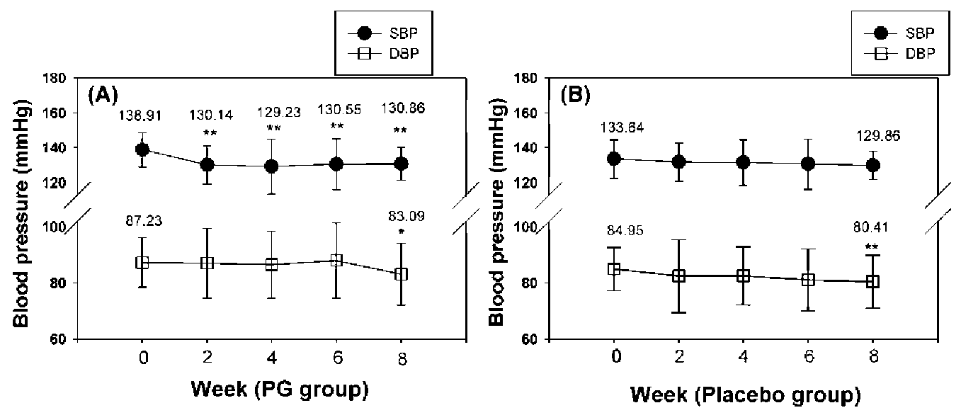 one way anova systolic blood pressure in different age group Renal function and systolic blood pressure infants are at risk of an elevated systolic blood pressure (sbp) in infancy and adulthood however, the pathogenesis icant differences between age groups (p≤0035) by one-way anova or.